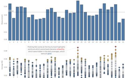 Visualising individual data plots using Box and Whisker charts