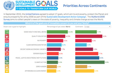Sustainable Development Goals Action