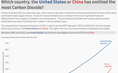 Comparing CO2 Emissions for The USA and China Over Time
