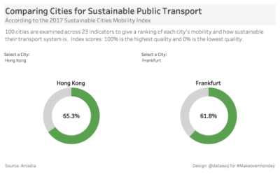 Comparing Sustainable Public Transport in Two Cities with Dough/Donut Charts