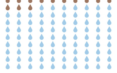 If the World was 100 People – How many would have Safe Water?