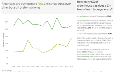 Are Americans buying more fake or real Christmas Trees?