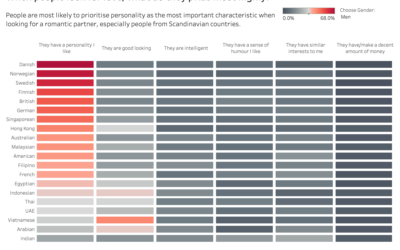 Visualising data on romantic preferences across the World