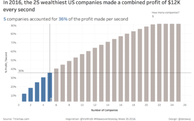 Visualising how much profit the 25 wealthiest US companies make per second