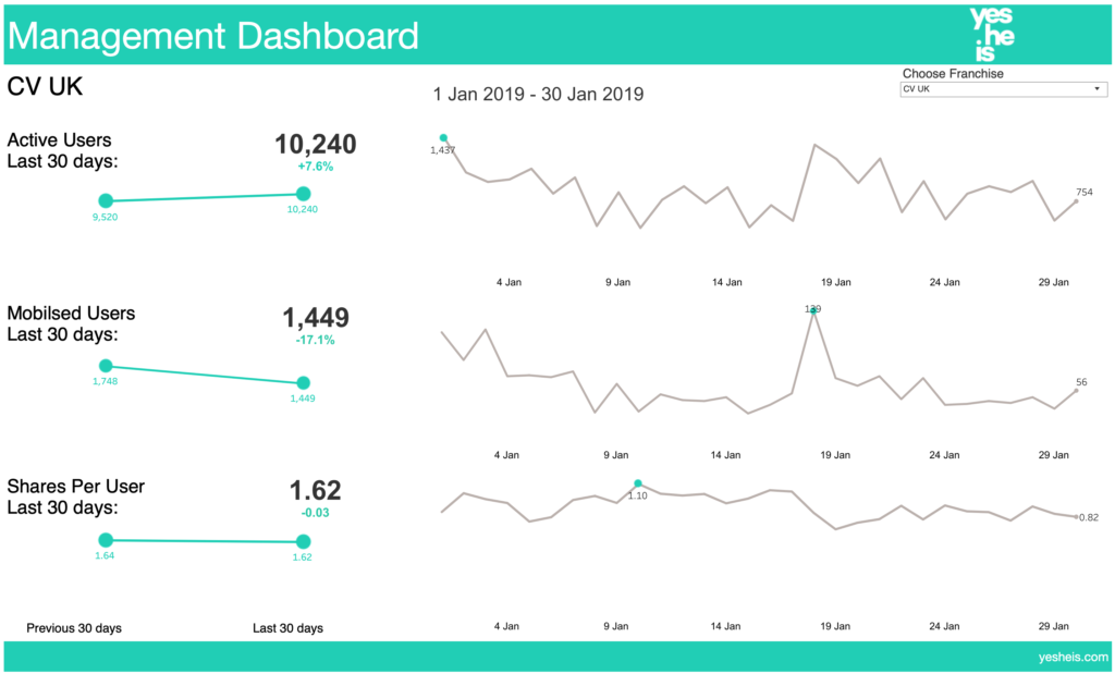 Management KPI dashboard for social media app.