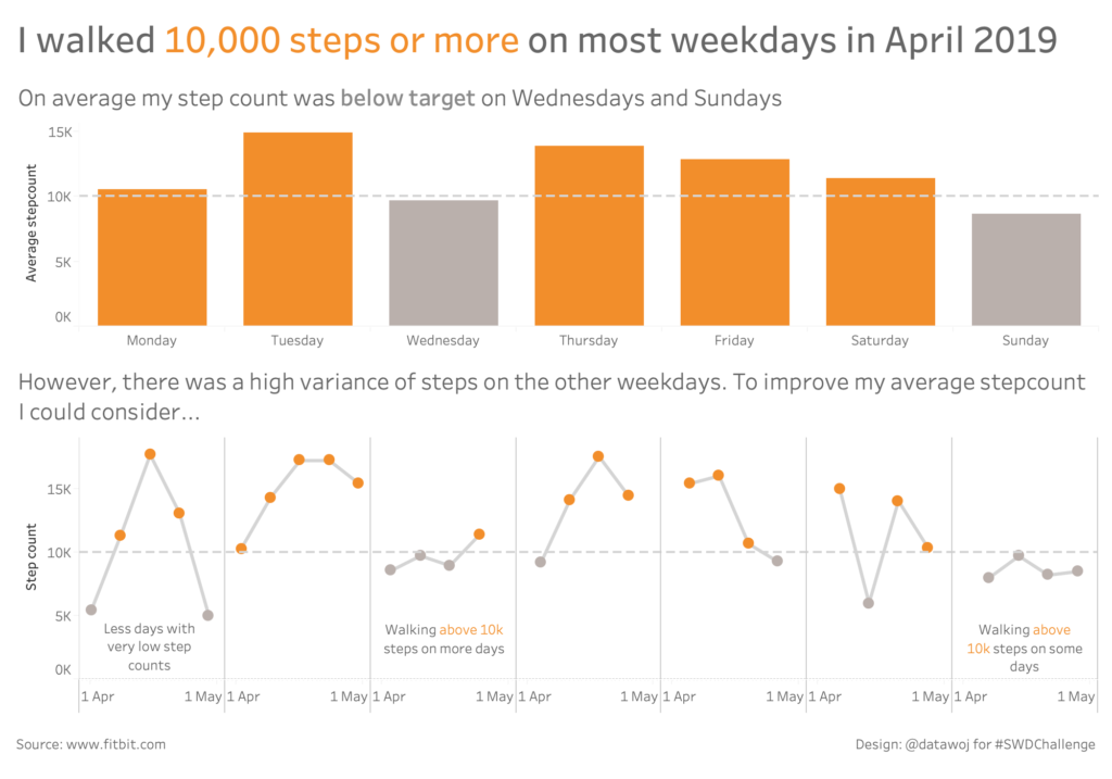 Step count visualisation for #SWDchallenge.