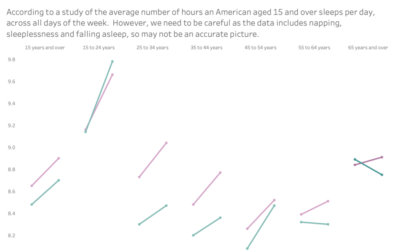 Visualising American sleep patterns over time – but can we trust the data?
