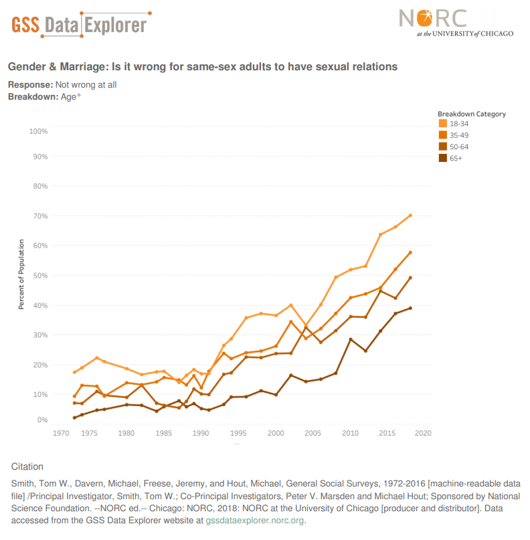 Line chart showing differences of opinion to sexual relations by same sex adults over time.