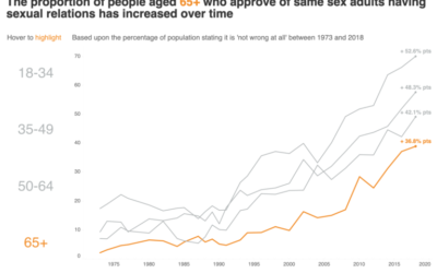 Highlighting data trends with interactive visualisations