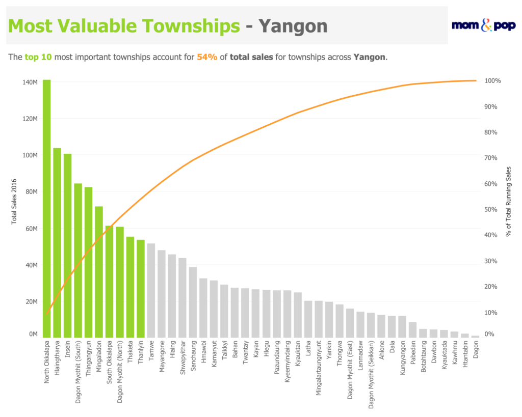 Pareto Chart shows most valuable townships by % of total sales.