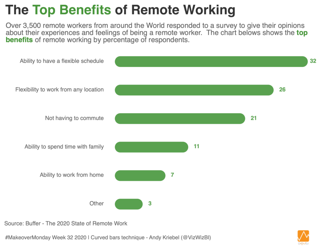 The Top Benefits of Remote Working
