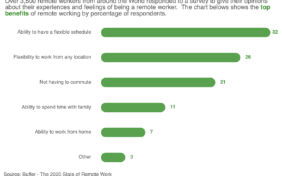 Visualising research into the top benefits of remote working