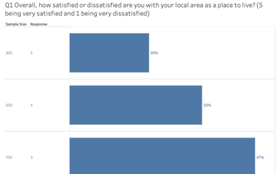 Where to start with visualising your survey data