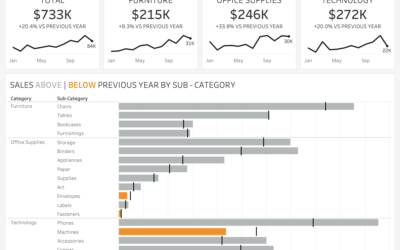 How do we make insights from sales dashboards stand out?