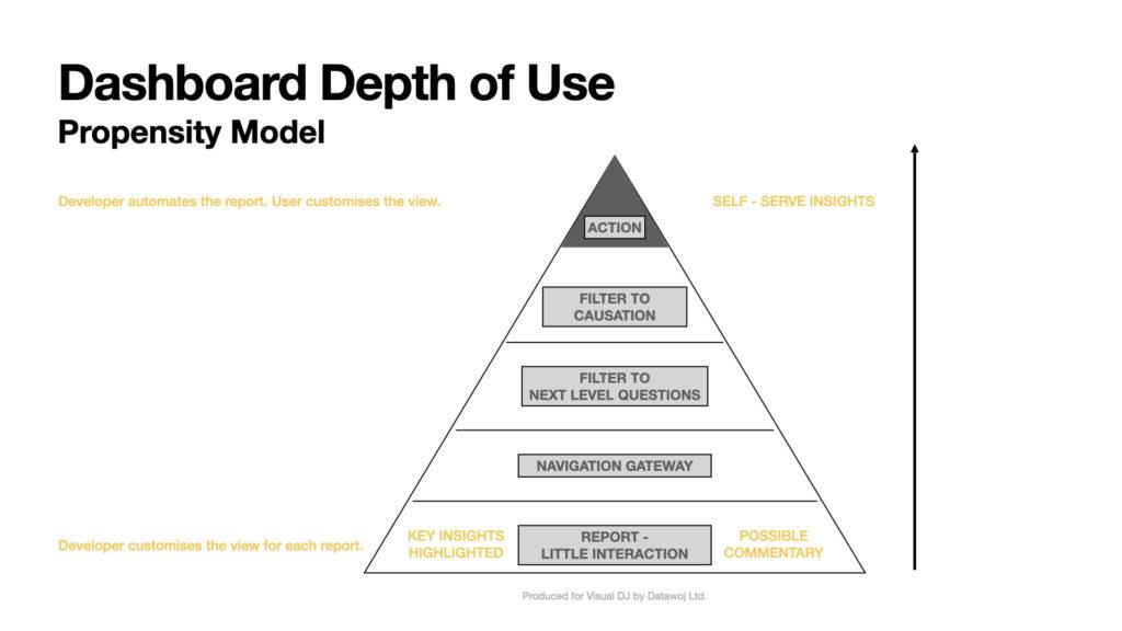 Dashboard Depth of Use Model
